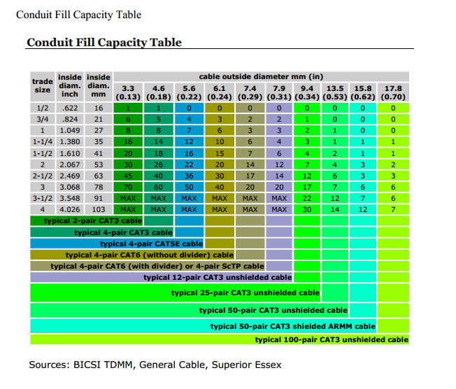 Conduit-Fill-Capacity-Table